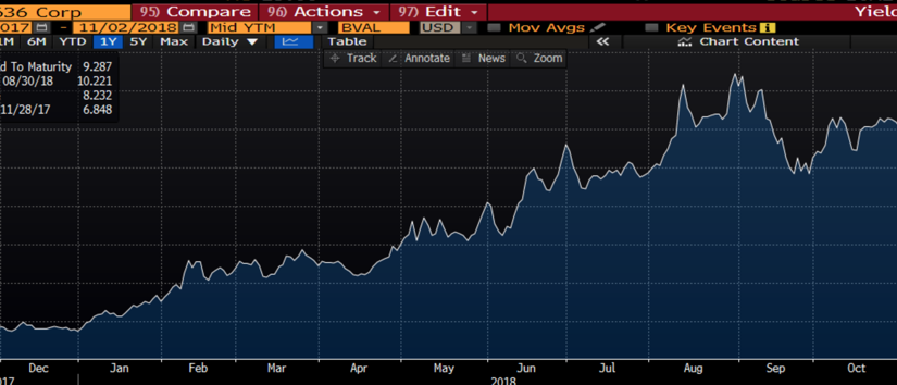 Argentina's Century Bond: A Cool or CatastrophicInvestment?