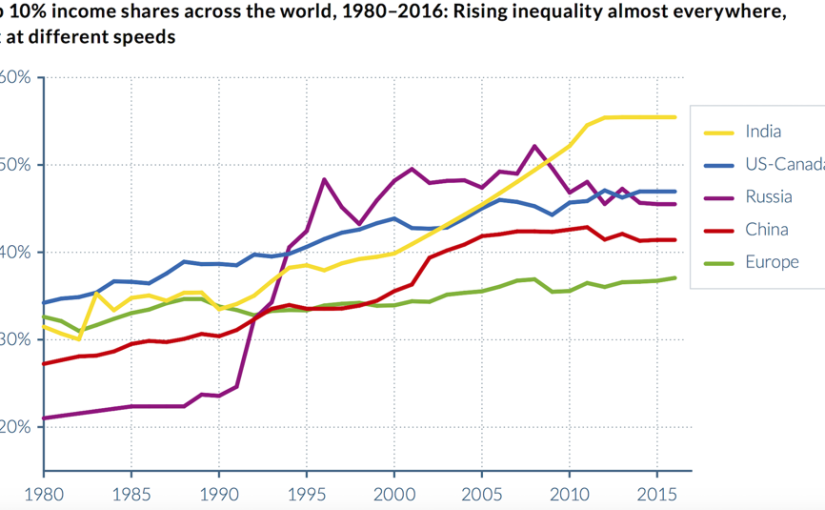 The Past, Present and Future of Global Inequality